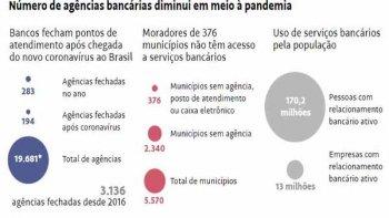 194 AGÊNCIAS FECHAM APÓS PANDEMIA, E MAIS CIDADES FICAM SEM BANCO