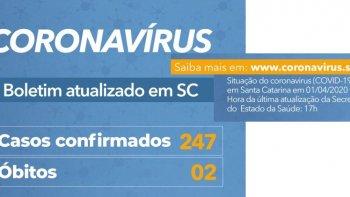 CORONAVÍRUS EM SC: ESTADO TEM 247 CASOS CONFIRMADOS DE COVID-19 -  01.04.2020